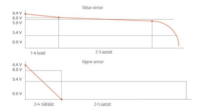 Töökorras sensori korral kestavad patareid tavapäraselt aastaid. Vigase sensori korral võivad patareid tühjeneda vaid nädalatega.