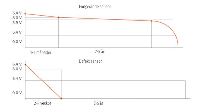 När man har en fungerande sensor håller batterierna i flera år. När sensorn är dålig kan batterierna laddas ur på bara några veckor.