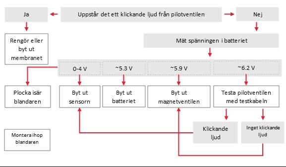 Problemsökningsdiagram för beröringsfria Oras Electra blandare med batteridrift